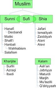 Quran Translation In Urdu Branches Of Islam