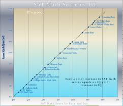 Sat Math The Truth About Standardized Tests