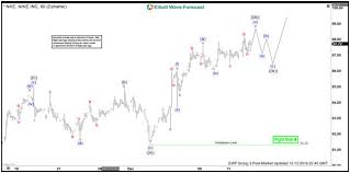 Nike Corporate Structure Chart Elliott Wave View Nike Remains Bullish Video