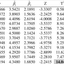 Z Chart Statistics The Estimated Model Parameters The Z Values And Chart