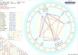 Leonardo Dicaprio Natal Chart Confused About My Ascendant Lindaland
