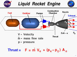 computer drawing of a liquid rocket engine with the equation for thrust thrust equals the