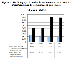Polygraph Chart Definition Oig Evaluation And Inspections Report I 2006 008