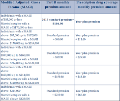 Medicare Income Chart Are You In For A Medicare Surprise This Fall