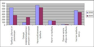 Дипломная работа Прибыль и пути ее увеличения Рис 2 4 Динамика показателей формирования чистой прибыли 2008 2009 гг