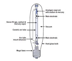 low pressure sodium lamps lumenhub low pressure sodium lamps
