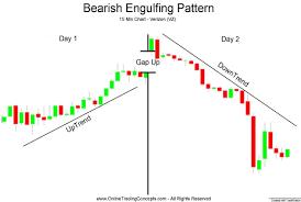 Up To The Minute Stock Charts Intra Day Bearish Engulfing Candlestick Chart Pattern