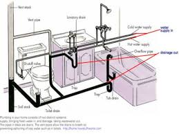 Bathroom Sink Drain Pipe Plum Hack Ikea Venting Diagram Kitchen View