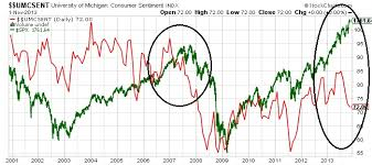Confidence Index Chart Consumer Confidence Trend Suggests Key Stock Indices Setting
