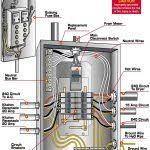 17 best ideas about electrical wiring diagram on pinterest within Household Fuse Box Wiring Diagram 17 best images about electrical on pinterest the family handyman intended for home fuse box home fuse box wiring diagram