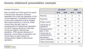 Discontinued Operations Ppt Download