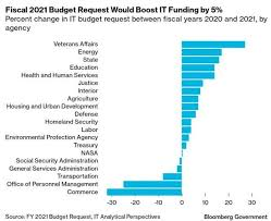 Wan fayhsal on cabinet reshuffle: White House Proposes 92 Billion It Budget In Fy 2021 Bloomberg Government