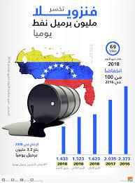 إنفوجراف.. أوبك: فنزويلا تخسر مليون برميل نفط يوميا