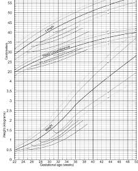 A New Growth Chart For Preterm Babies Babson And Bendas