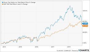 Itw Stock Chart Whalewisdom Illinois Tool Works Stock Steep Decline
