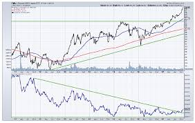 Ewj Chart International Equities Review Focus On Etfs Outperforming
