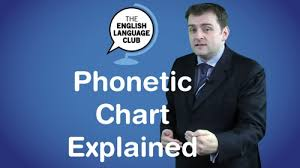Phonetic Chart Explained English Language Club