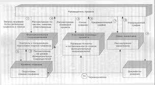 Маркетинг Типичные ошибки планирования детальное и сетевое  Процесс разработки детального графика представлен на рис 1