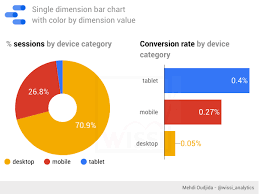 Google Charts Mobile Google Data Studio Single Dimension Bar Chart With Color