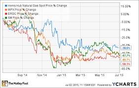 Undervalued Natural Gas Stocks Worth Buying The Motley Fool