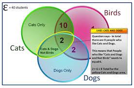 Triple Venn Diagram Three Circle Venn Diagrams Passys World Of Mathematics