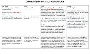 Jesus Genealogy Comparison Alsowritten Robins Blog