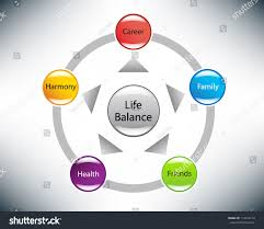 Life Career Strategic Life Balance Diagram Family Career Stock Illustration 19