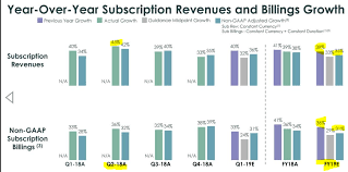 Servicenow Custom Charts Why Value Investors Should Sell Servicenow Servicenow Inc