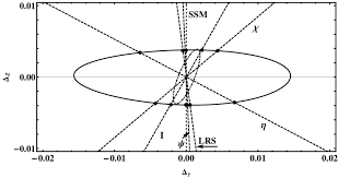 The outer ellipse (<b>solid</b>) shows <b>the confusion</b> region (95% C.L., see ...