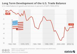 Us Deficit Chart Chart Long Term Development Of The U S Trade Balance