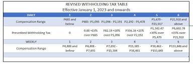 tax rates under train law