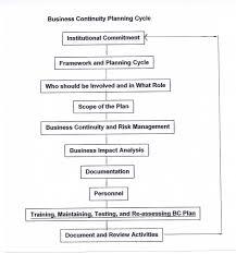 Information Technology Business Continuity Plan Template Ariel