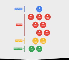 Mapping Your Organization With The Google Cloud Platform Resource
