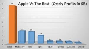 Microsoft Profit 2015 Apple Posts Usd 74 6b Quarterly Revenue With Usd 18b Profit In 1q2015