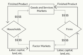 Systematic Market Economy Flowchart Circle Flow Rates Charts
