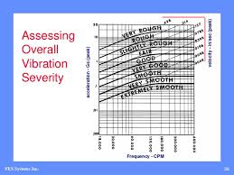 Enveloped Acceleration Severity Chart R T 2008 Principles And Practices Of Vibrational Analysis