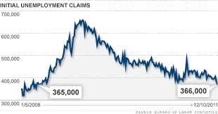 Edd Benefits Chart Claim June 2015