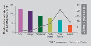 The World In 2010 Ict Facts And Figures