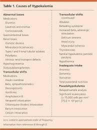 Electrolyte Relationships Chart Potassium Disorders Hypokalemia And Hyperkalemia American