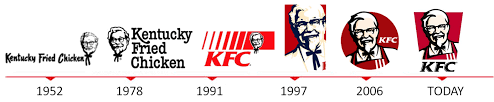 Kentucky Fried Chicken (KFC) Logo Evolution | Logo History | Pinterest