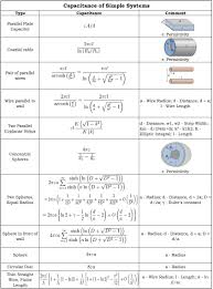 capacitance of simple systems calculation