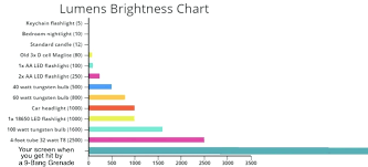 Led Lumens Brightness Chart Light Brightness Chart Fabricplus Co