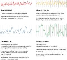 Binaural Frequency Chart Understanding The Benefits Of Brainwaves And Binaural Beats