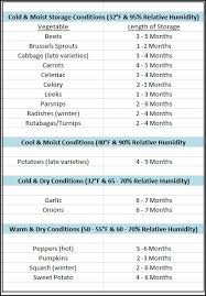 Vegetable Days To Maturity Chart How To Store Vegetables For Winter