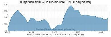 Bgn To Try Convert Bulgarian Lev To Turkish Lira