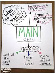 Main Idea And Main Topic Anchor Chart Ideas Elementary Nest