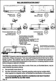 Road Trailer Identification Chart 2000 Emergency Response Guidebook
