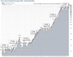 Stock Market Historical Graph Currency Exchange Rates