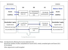 Figure A Relationships Between Balance Sheet Income Statement And