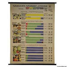 Vitamins What They Do Chart Details About Vintage Pull Down Wall Chart Nutrients Food Value Sustenance Vitamins Gym Health